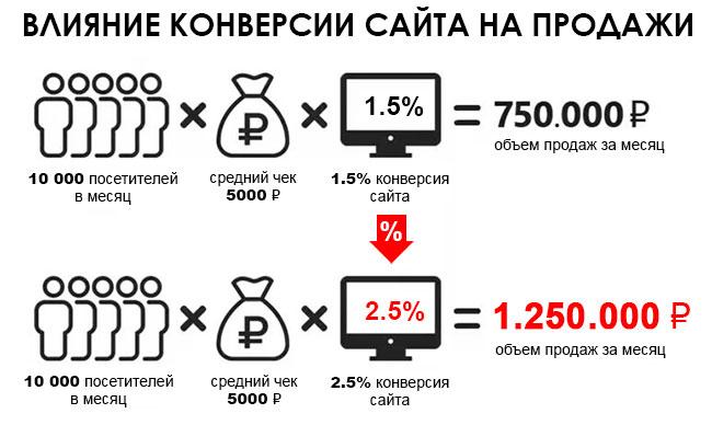 Продвижение контент-маркетингом